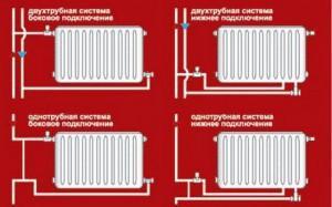 Схемы подключения труб к радиатору
