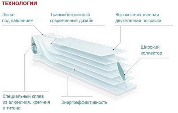 Технология радиатора отопления