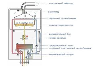 Газовые котлы - одноконтурные