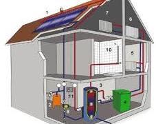 Отопление вашего дома