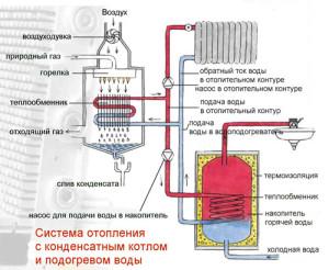 Схема работы газового конденсатного котла