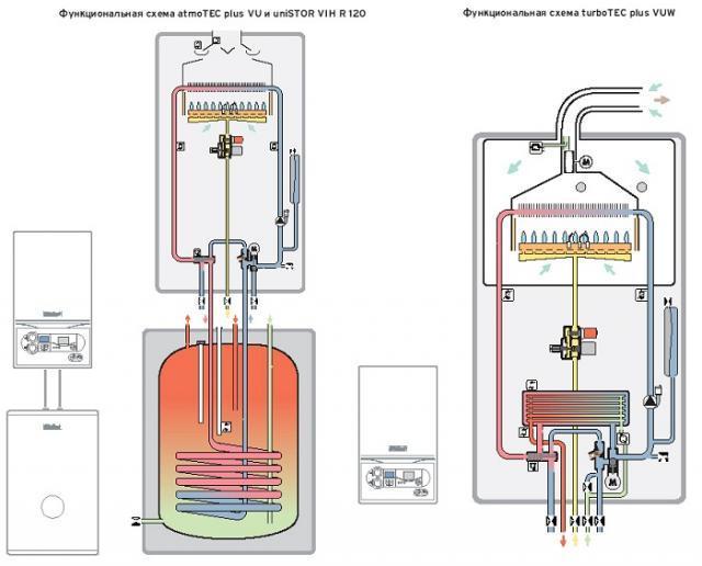 Инструкция По Подключению Одноконтурного Настеного Газового Котла Junkers