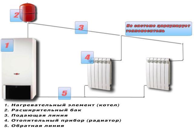 Электрическое водяное отопление дома своими руками