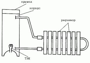 К корпусу подводят 2 водопроводные трубы и соединяют его с радиатором