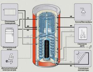 Схематичиский вид работы теплоаккумулятора
