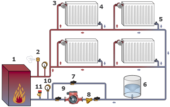 Пример однотрубного отопления