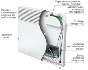 Схема конвектора внутри