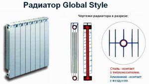 Радиатор Глобал