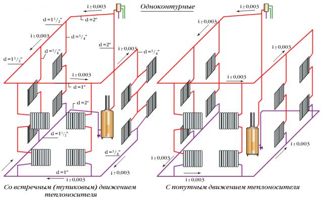 Одноконтурные системы с