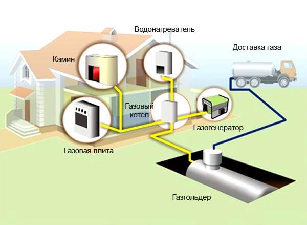 Система отопления и