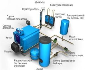 Безопасная эксплуатация газового оборудования
