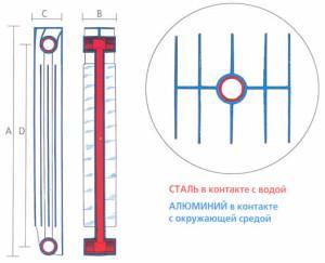Радиаторы с двух металлов