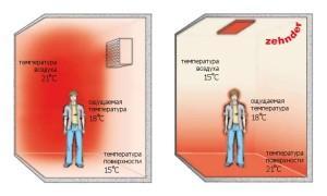 Температура при воздушном обогреве