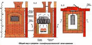 Надувная и атмосферная горелки