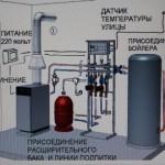 Схемы обвязки котлов отопления — основная и аварийная