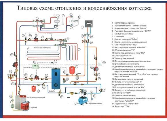 Типовая схема отопления