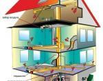 Воздушное отопление коттеджа — принцип работы и преимущества
