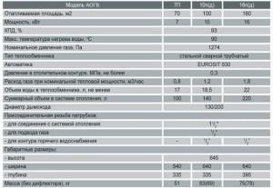 Характеристики модели АОГВ