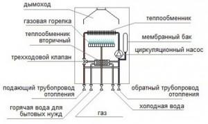 Конструкция газового котла