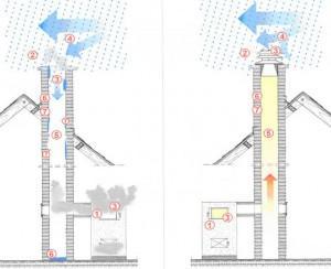 Регуляторы тяги для дымоходов