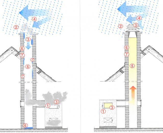 Обратная тяга в дымоходе что делать форум дымоход 80 мм baxi