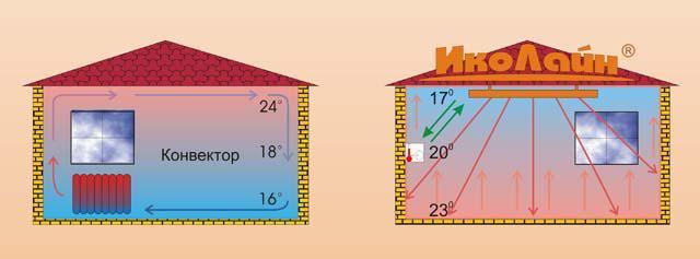 Как работают инфракрасные обогреватели ИКО-30