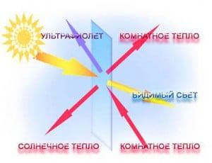 Распределение тепла и света