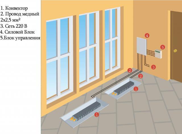 Схема монтажа внутрипольных