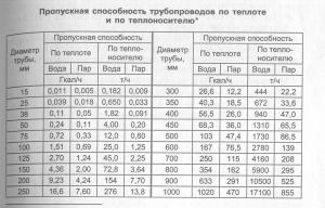 Результаты в таблице