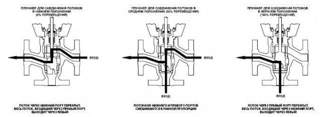 Схема работы трехходового