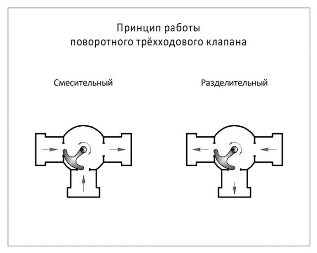 Клапан в систему отопления