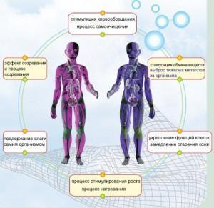 Как влияет ИК излучение