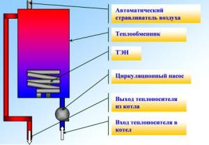 Схематический принцип работы котла