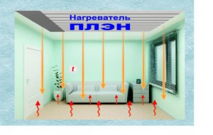 Система на основе пленочных лучистых электронагревателей