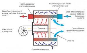Настенные газовые котлы отопления