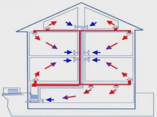 Воздушное отопление частного дома своими руками