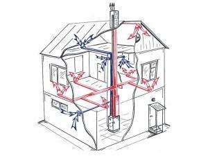 Газовый воздухонагреватель