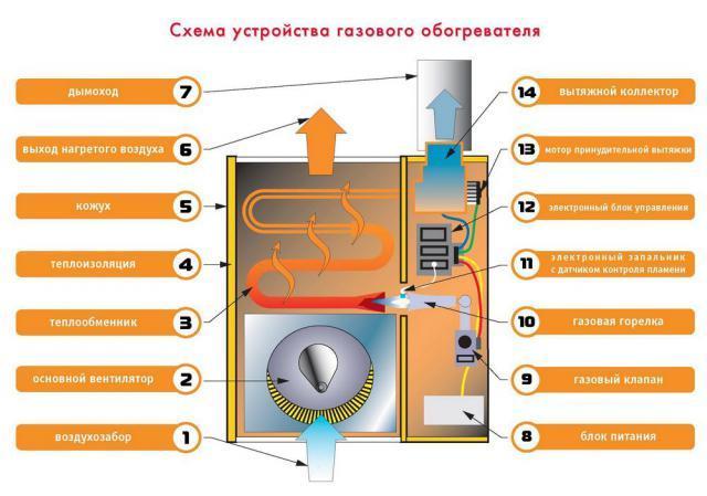 Конвекторное отопление частного дома своими руками схемы