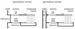 Схема подключения батареи к однотрубной и двухтрубной системы