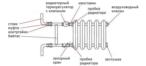 для подключения радиаторов