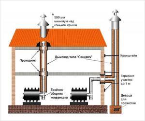 Дымовыводящая система