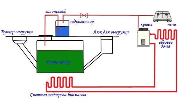 Биогаз своими руками для дома