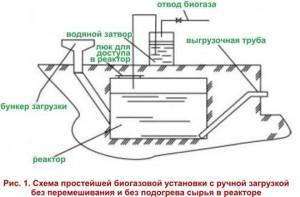 Элементы ручной загрузки