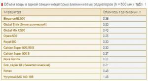 Таблица объема воды в секции