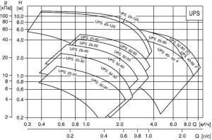 Графики расчета насосов