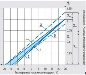 Формула расчета тепловой энергии