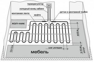 Схема укладки электросистемы