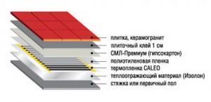 Порядок укладки ИК пленки