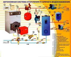 Автономная система отопления и горячего водоснабжения