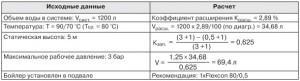 Данные таблицы позволяют подобрать расширительные баки